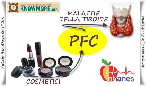 Cosmetici.PFC.malattie tiroide