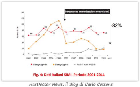 Dati italiani SIMI. Periodo 2001-2011 (Fig. 4)