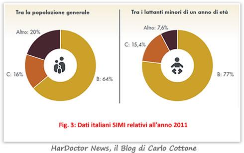 Dati italiani SIMI relativi all'anno 2011 (Fig. 3)