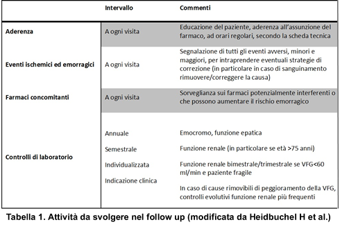 Anticoagulanti (NAO). Start up e follow up