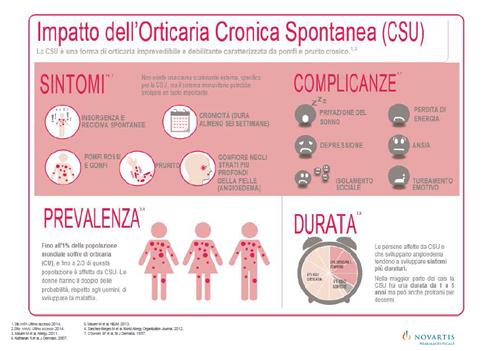 orticaria-cronica-spontanea