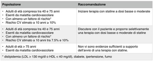 statine-prevenzione-primaria