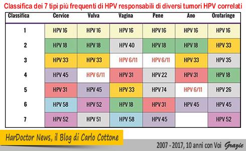 classifica-dei-7-tipi-piu-frequenti-di-hpv-responsabili-di-diversi-tumori-hpv-correlati